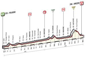 8. etapa Giro 2016 profil