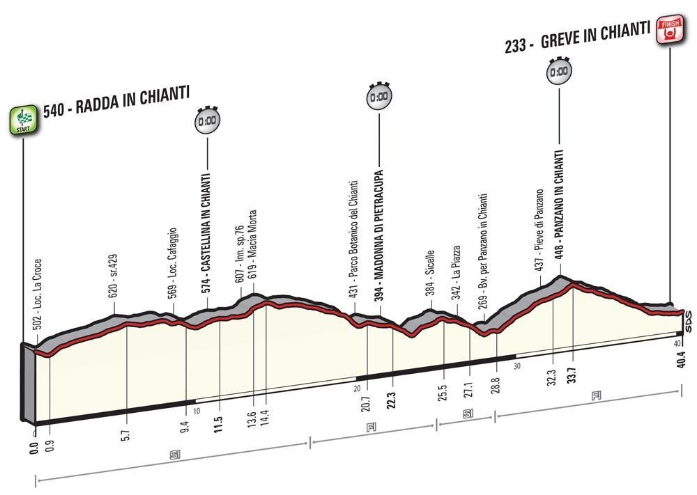 9. etapa Giro 2016 profil