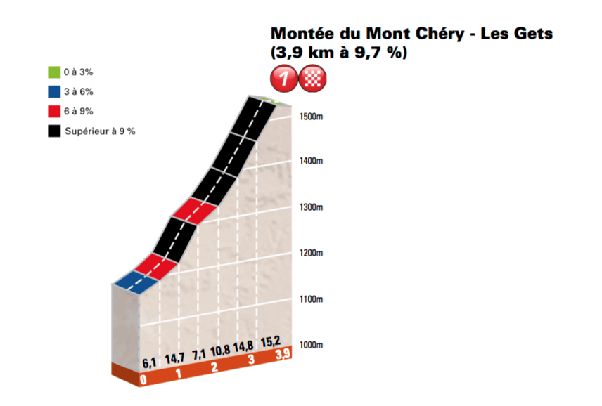 1. etapa, Dauphiné