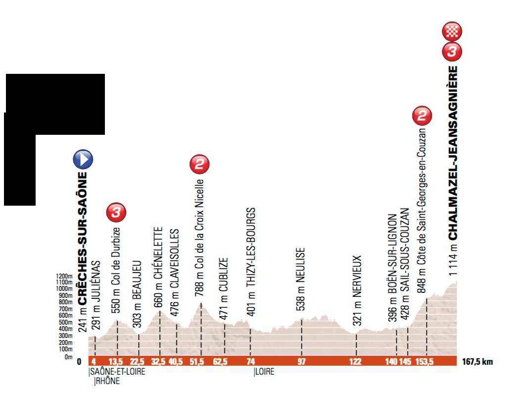 3. etapa, Dauphiné