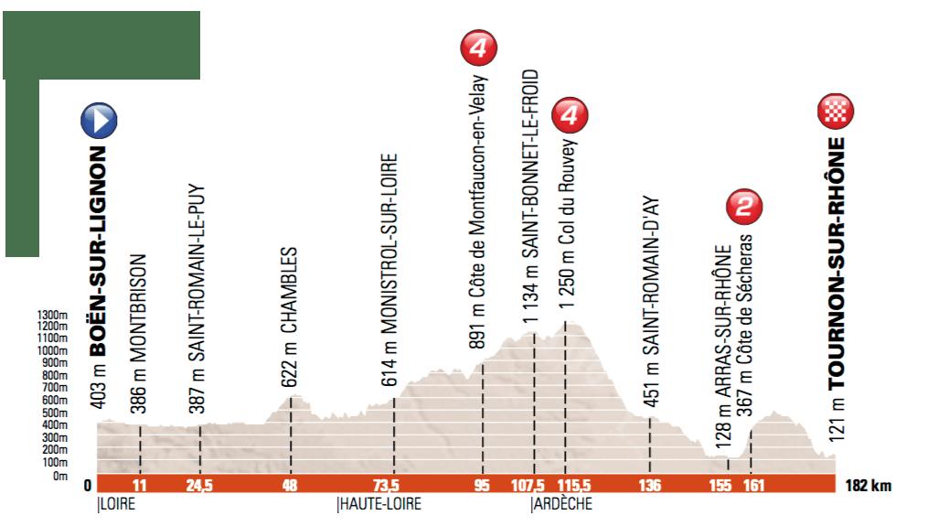 4. etapa, Dauphiné
