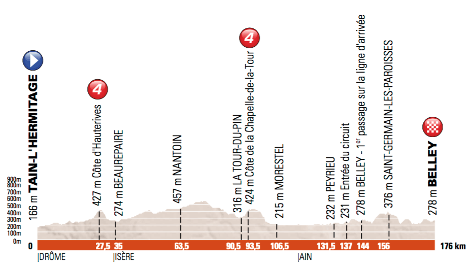 5. etapa, Dauphiné