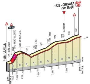 stage-14-1km