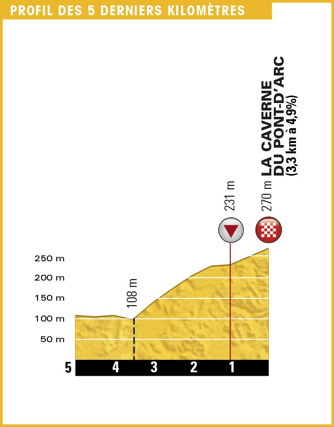 13. etapa, Tour de France 2