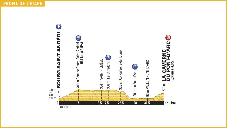 13. etapa, Tour de France