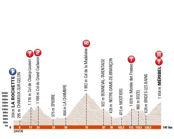 6. etapa, Critérium du Dauphiné