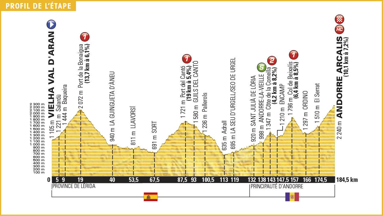 9. etapa, Tour de France