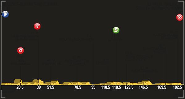 Profil 1. etapa Tour de France 2016