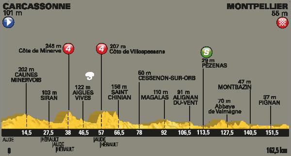 Profil 11. etapa Tour de France 2016