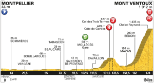 Profil 12. etapa Tour de France 2016