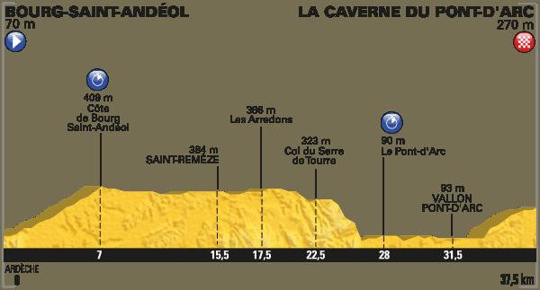 Profil 13. etapa Tour de France 2016