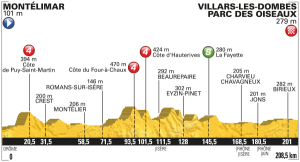 Profil 14. etapa Tour de France 2016