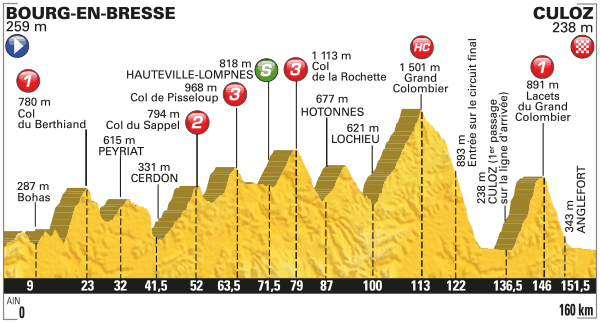 Profil 15. etapa Tour de France 2016