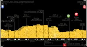 Profil 16. etapa Tour de France 2016