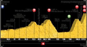Profil 17. etapa Tour de France 2016