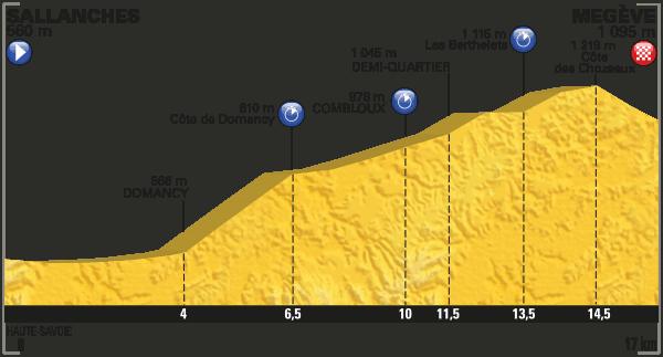 Profil 18. etapa Tour de France 2016