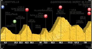 Profil 19. etapa Tour de France 2016