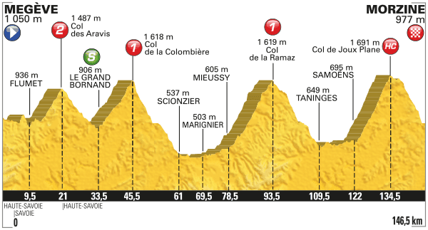 Profil 20. etapa Tour de France 2016