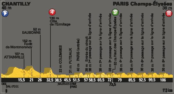 Profil 21. etapa Tour de France 2016