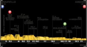 Profil 3. etapa Tour de France 2016