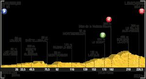 Profil 4. etapa Tour de France 2016