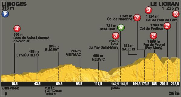 Profil 5. etapa Tour de France 2016