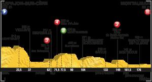 Profil 6. etapa Tour de France 2016