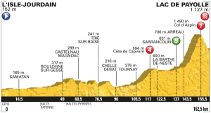 Profil 7. etapa Tour de France 2016