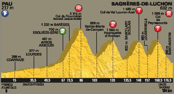 Profil 8. etapa Tour de France 2016