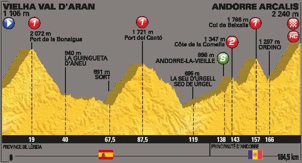 Profil 9. etapa Tour de France 2016