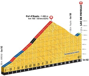 stage-7-1km