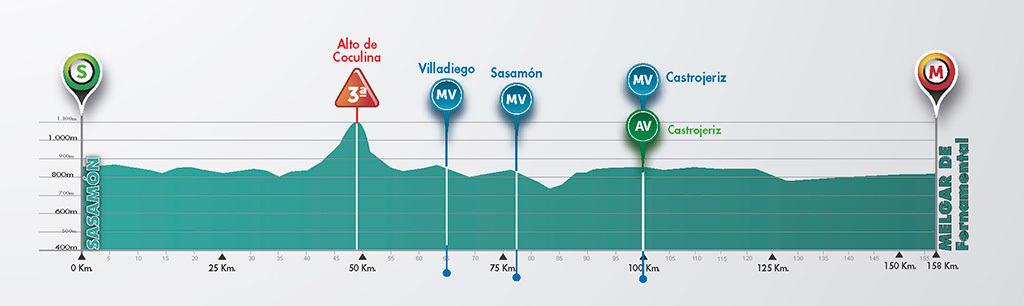 1. etapa, Burgos