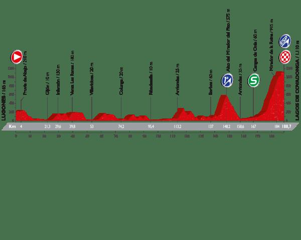 10. etapa, Vuelta