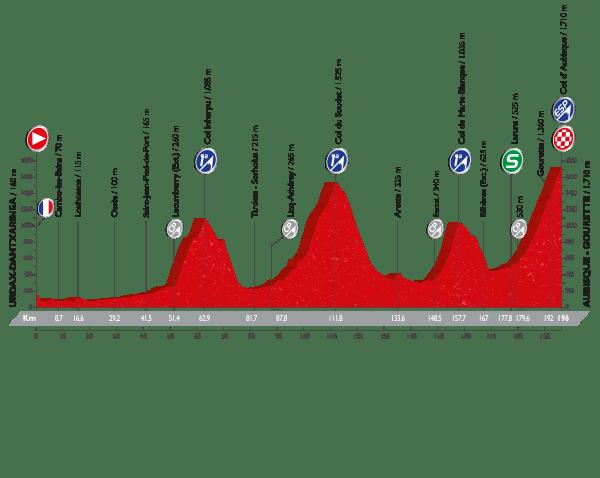 14. etapa, Vuelta