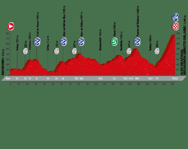 20. etapa, Vuelta