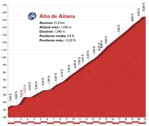 Alto de Aitana - dojezd 20. etapy Vuelty 2016