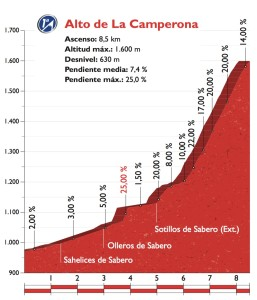 La Camperona - dojezd 8. etapy Vuelty 2016