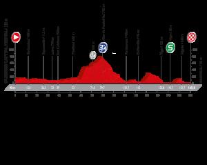 Profil 2. etapy Vuelty 2016