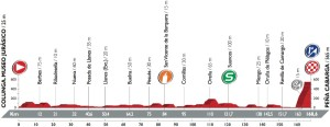 Profil 11. etapy Vuelty 2016