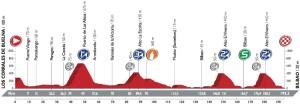 Profil 12. etapy Vuelty 2016