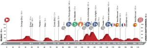 Profil 13. etapy Vuelty 2016