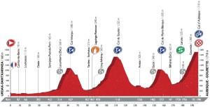 Profil 14. etapy Vuelty 2016