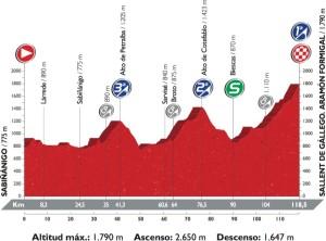 Profil 15. etapy Vuelty 2016