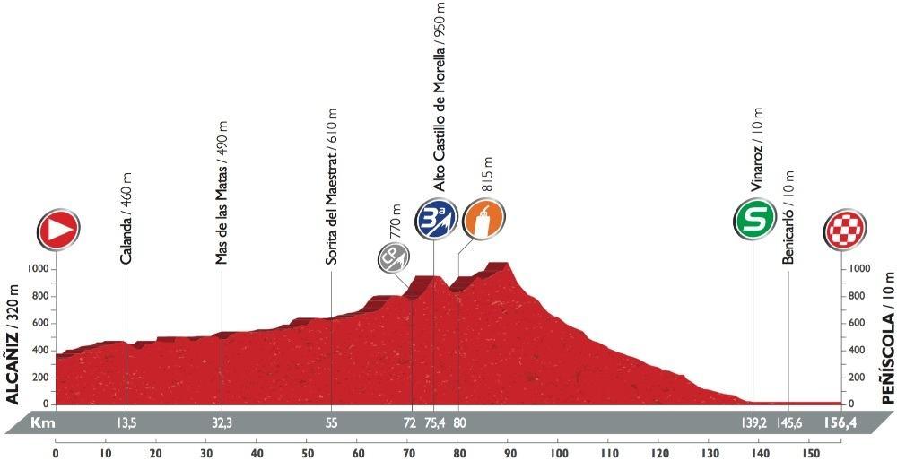 Profil 16. etapy Vuelty 2016