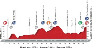 Profil 17. etapy Vuelty 2016