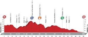 Profil 18. etapy Vuelty 2016