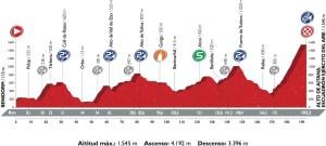 Profil 20. etapy Vuelty 2016