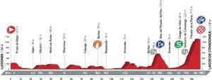 Profil 10. etapy Vuelty 2016