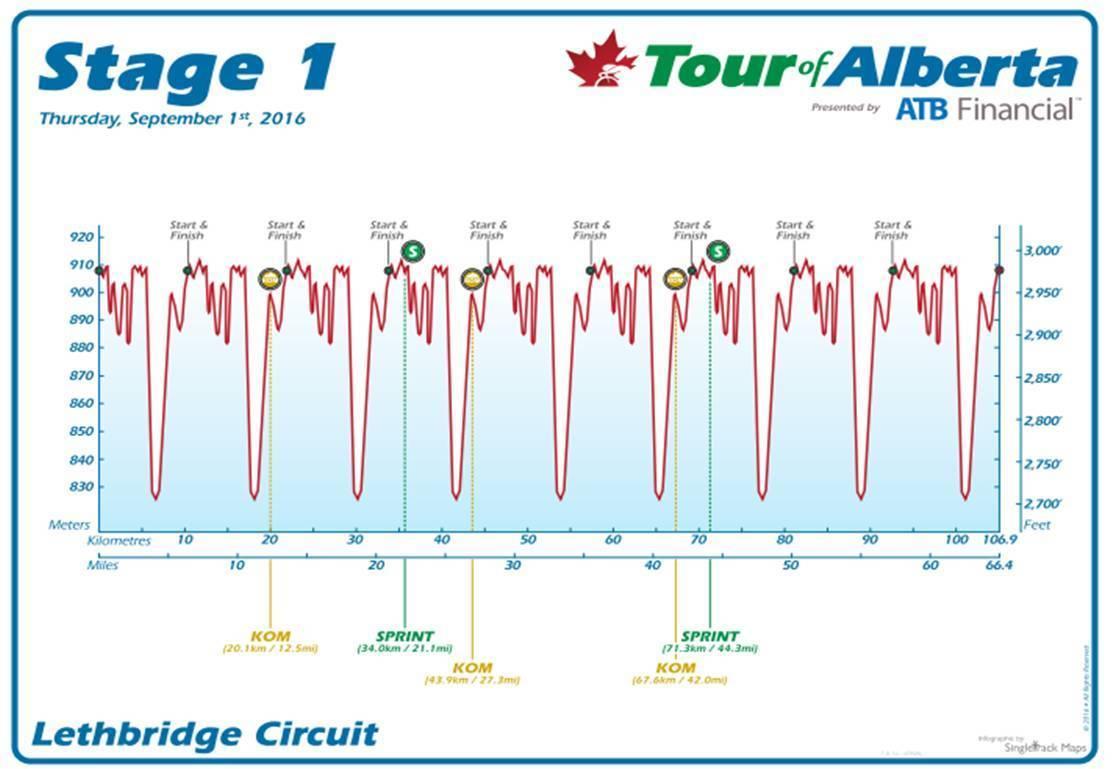 1. etapa, Alberta