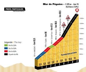 13. etapa Tour de France 2017